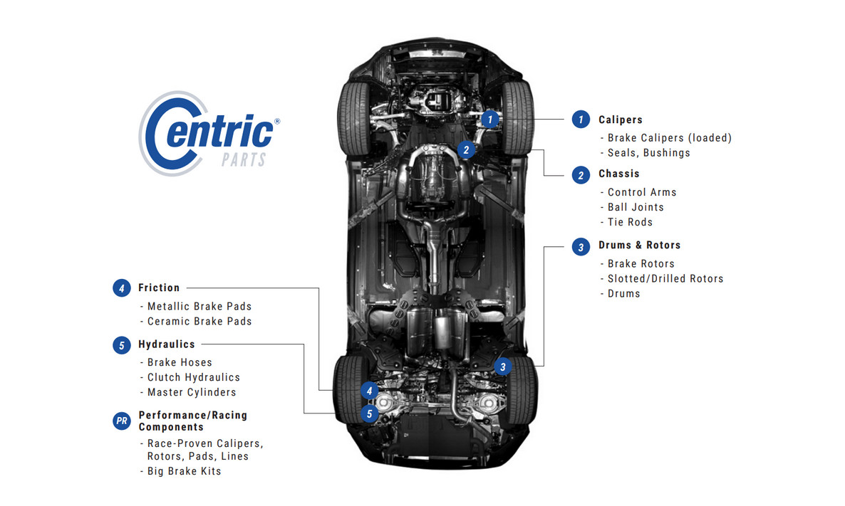 Centric Parts: Market-Leading Braking Content
